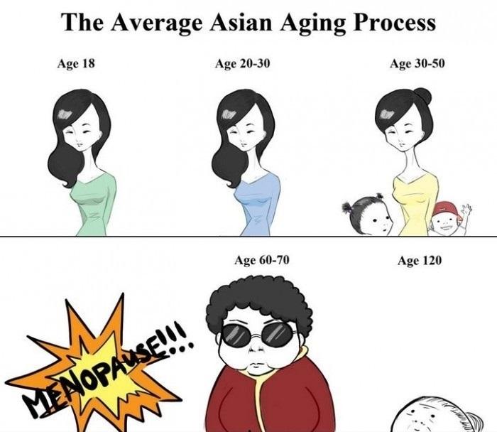 asian aging process